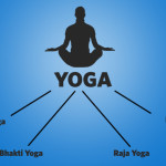 Know the Yoga Type that Suits you